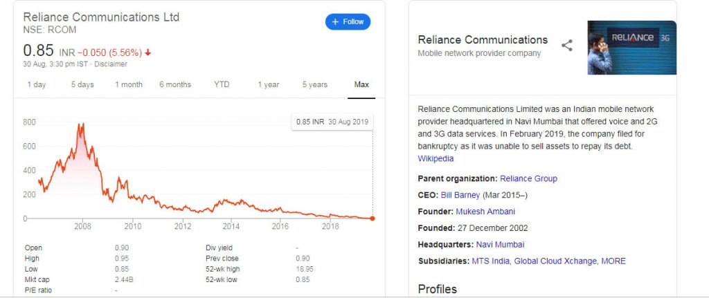 Reliance Communications  Stock Price Today - The Economic Times