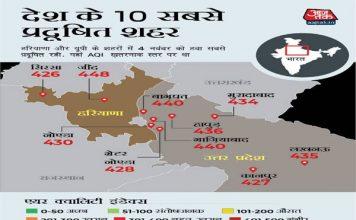 देश के सर्वाधिक 10 प्रदूषित शहरों में दिल्ली नहीं, UP के 8 और हरियाणा के 2 शहर